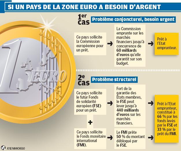 Si un pays de la zone € a besoin dargent